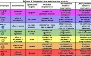 Что означают цвета ауры человека: как узнать влияние энергетического поля на характер и здоровье, о чем говорит изменение оттенка биополя