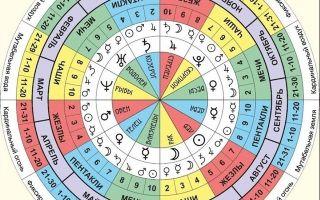 Таро и время: определение временных сроков и рамок по картам в гаданиях и раскладах