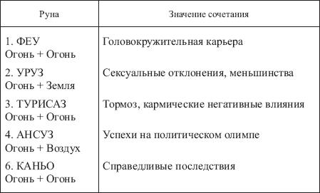 Руны старшего Футарка: значение, описание и их толкование (таблица с определениями)