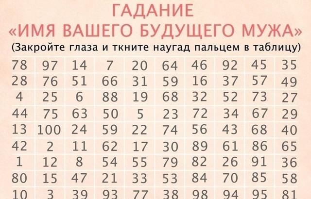 Гадание на имя будущего мужа (суженого) в Новый год и Рождество в 2020 году: по таблице с цифрами, на картах, по бумажкам