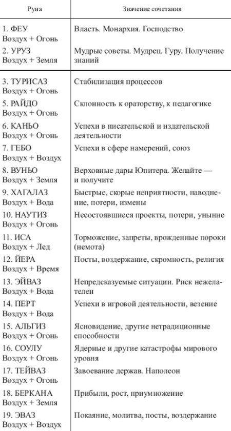 Руны Футарка: значение, таблица сочетаний, описание и толкование