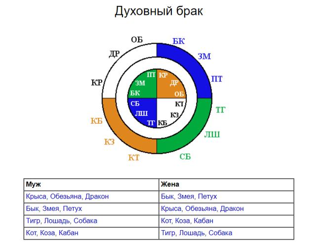 Структурный гороскоп Григория Кваши: таблица совместимости