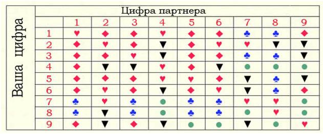 Нумерология совместимости по имени и фамилии