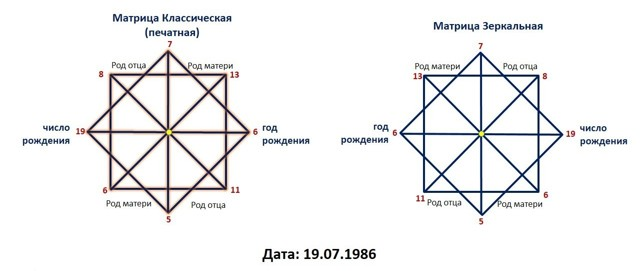 Рассчитать возраст души по дате рождения: матрица