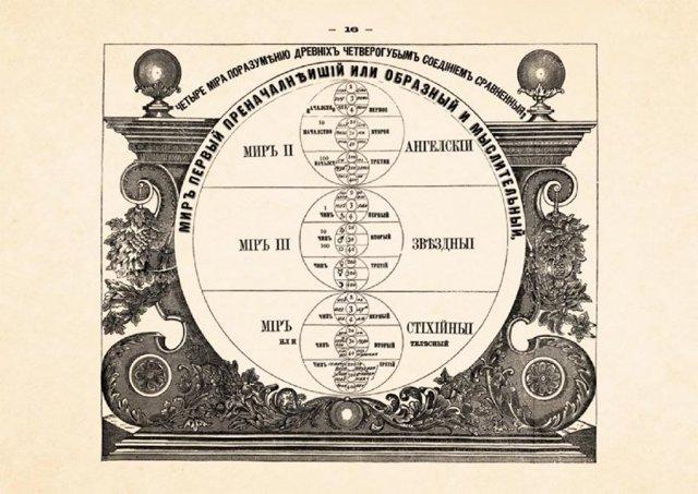Брюсов календарь на 2020 год: предсказательная астрология графа Якова Брюса