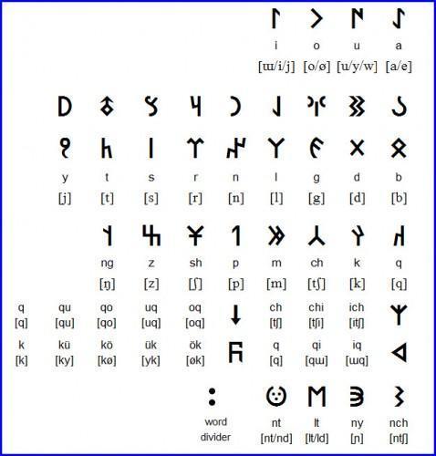 Тюркские (древние) руны: значение в магии с фото