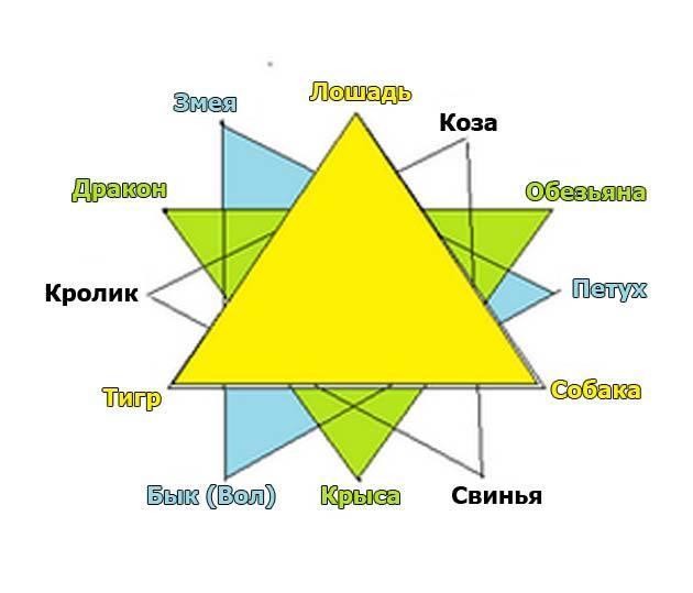 Восточный (китайский) гороскоп совместимости по годам рождения: таблица, благоприятные союзы в любви, браке, дружбе