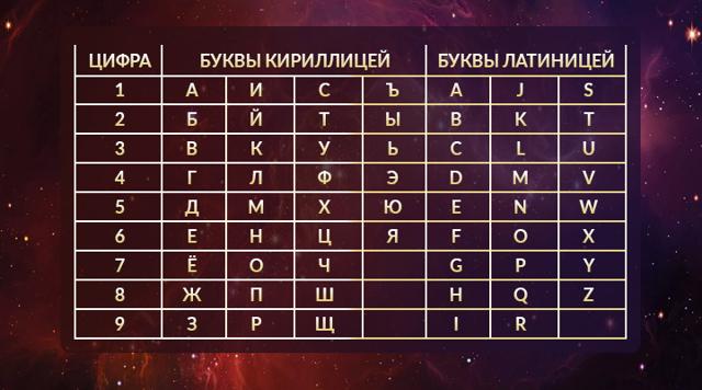 Нумерология номера машины: значение цифр, расчет