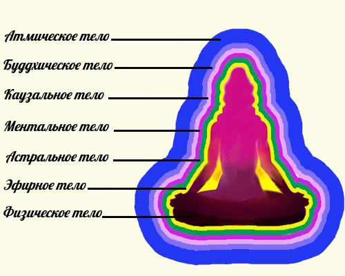 Ментальное тело человека: что это такое и как работает