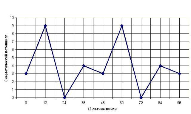 Нумерология по дате рождения: график жизни, судьбы и воли, расчет