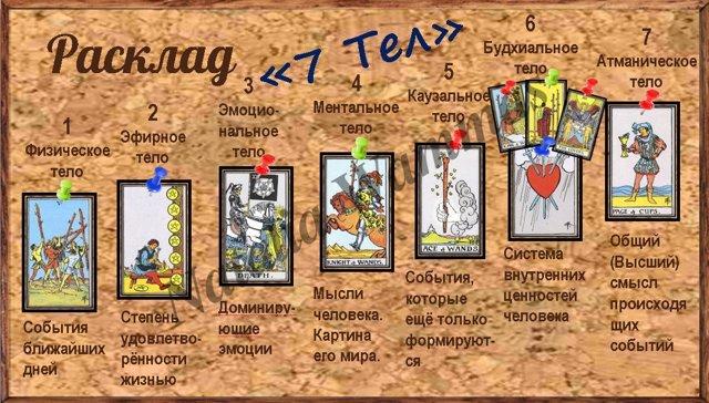 7 тел (7 душ) на Таро: расклад на магическое воздействие, диагностика, на будущее или событие