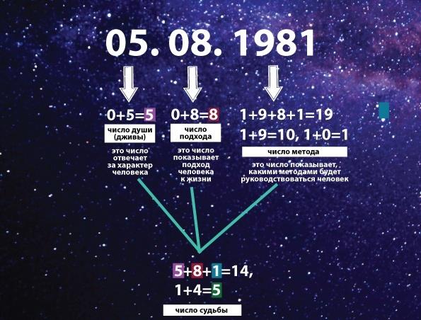 Цифра 35: значение в нумерологии