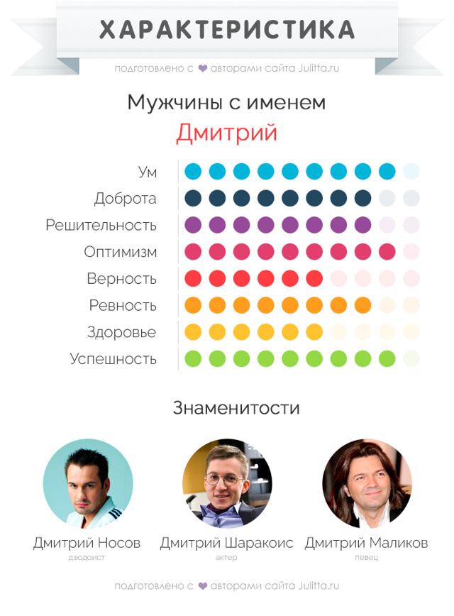 Дмитрий (Дима, Митя): значение имени, характер и судьба, происхождение и толкование, совместимость в любви